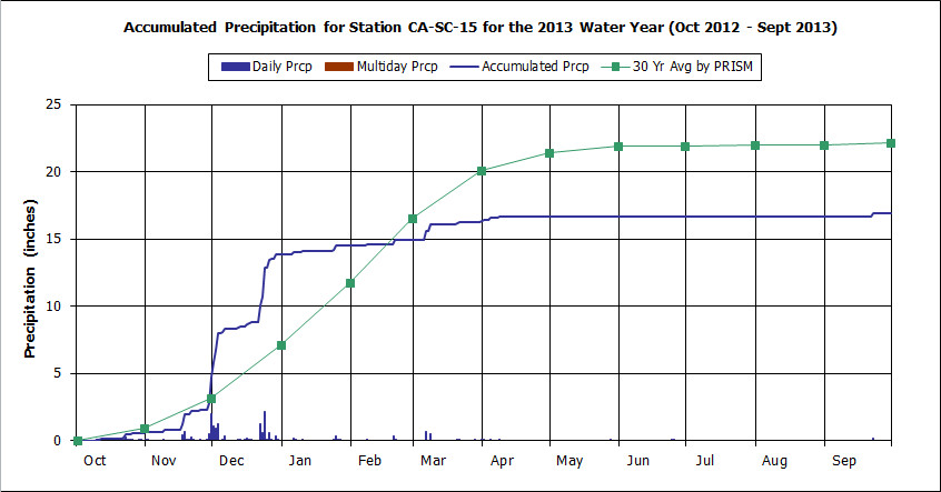 Water Year 2013 graph