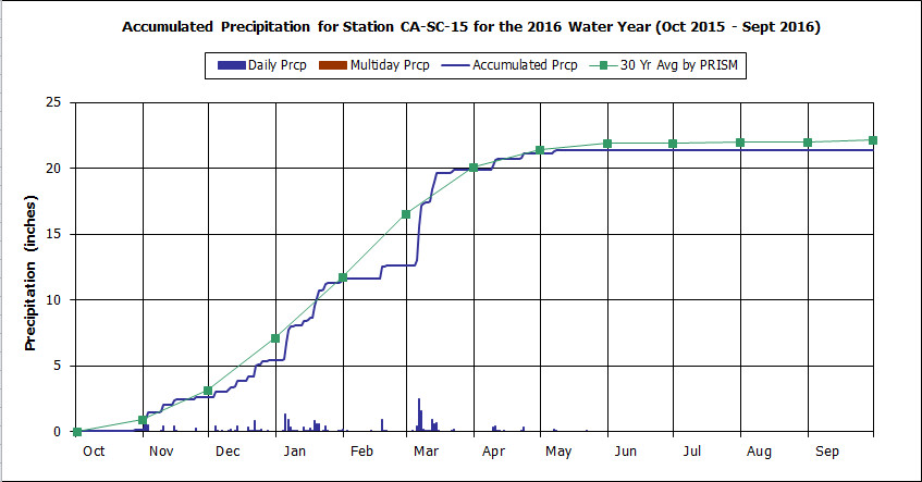 Water Year 2016 graph