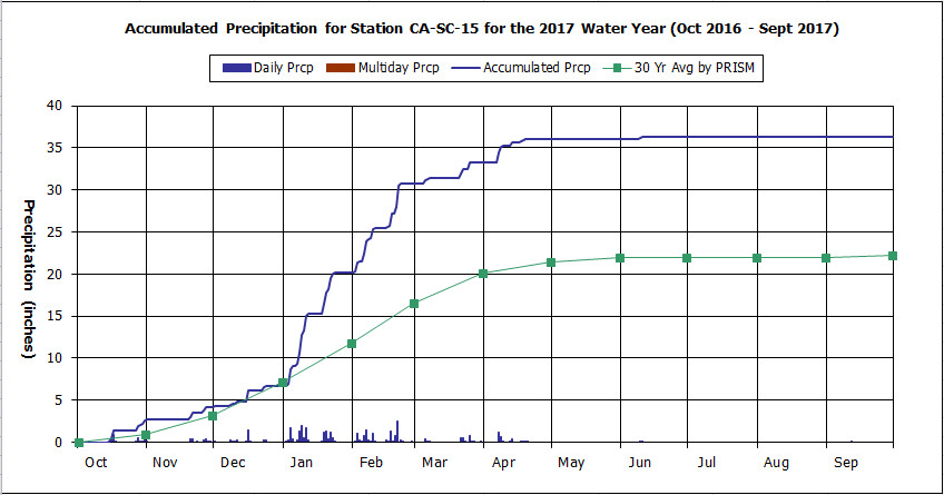 Water Year 2017 graph