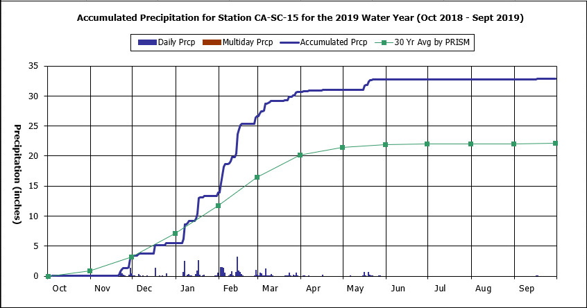 Water Year 2019 graph