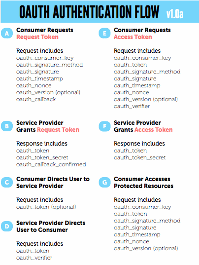 OAuth Process Flow Legend