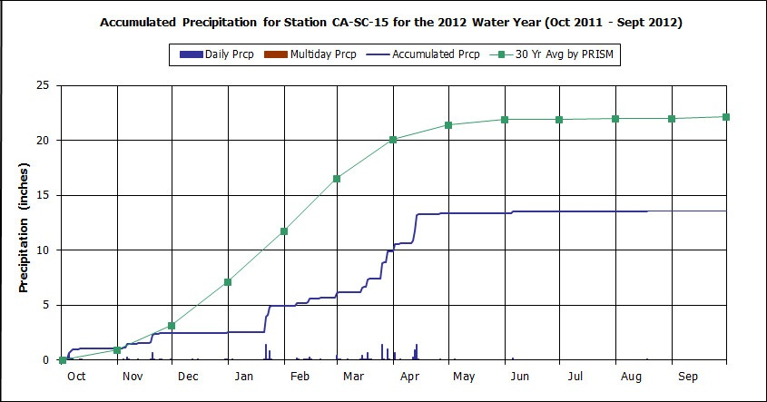 Water Year 2012 graph