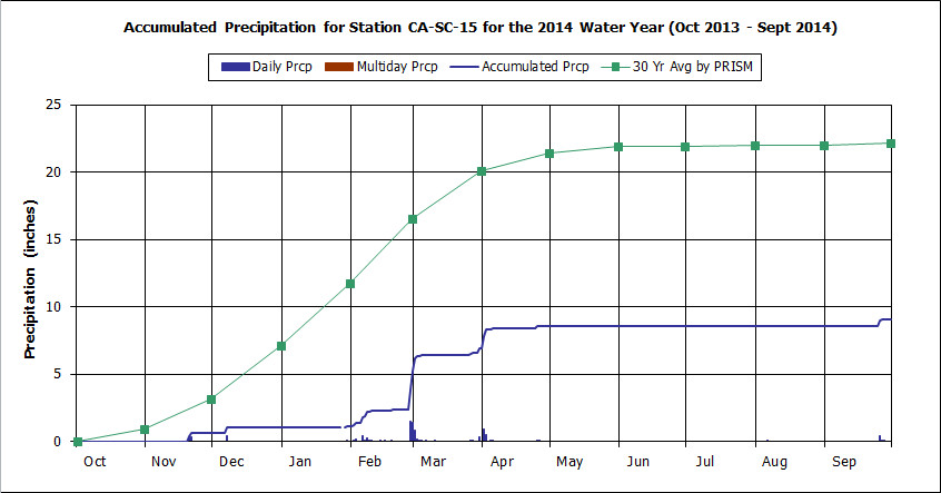 Water Year 2014 graph