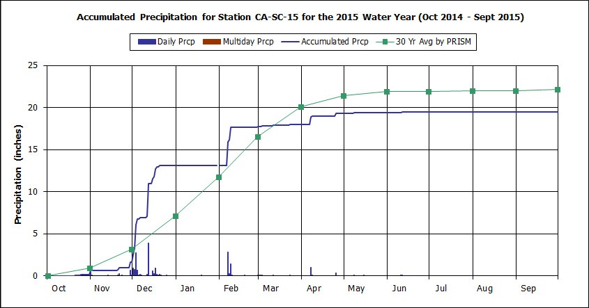 Water Year 2015 graph